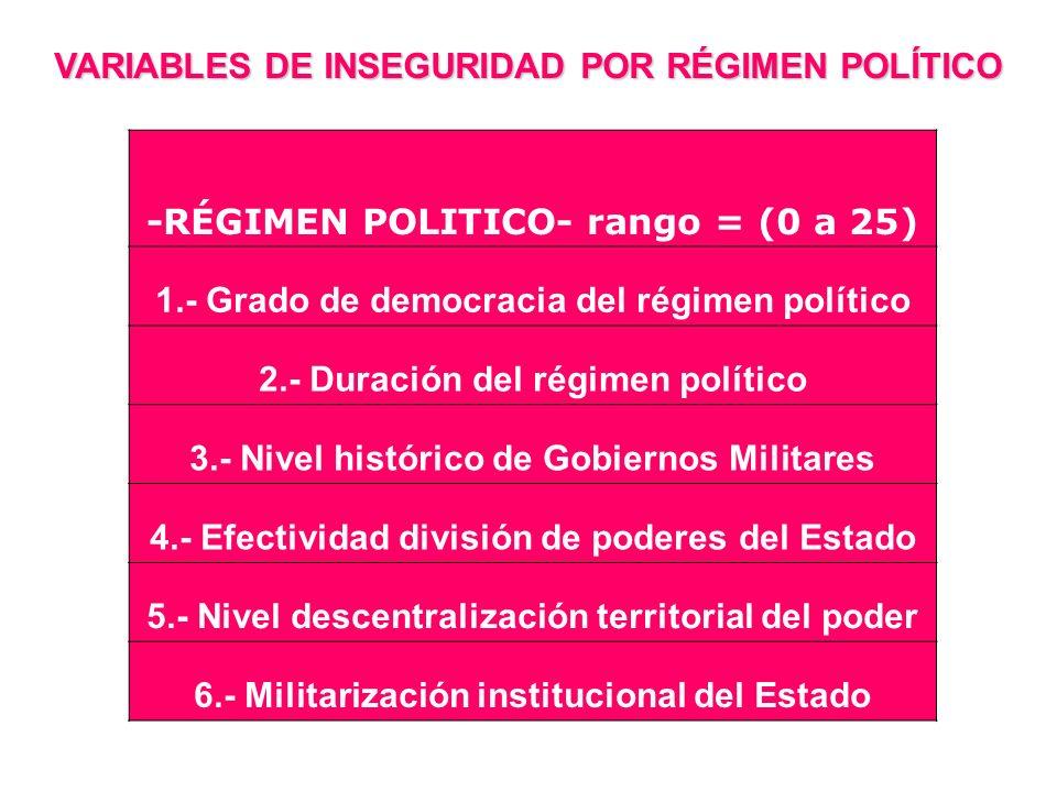 VARIABLES DE INSEGURIDAD POR RÉGIMEN POLÍTICO