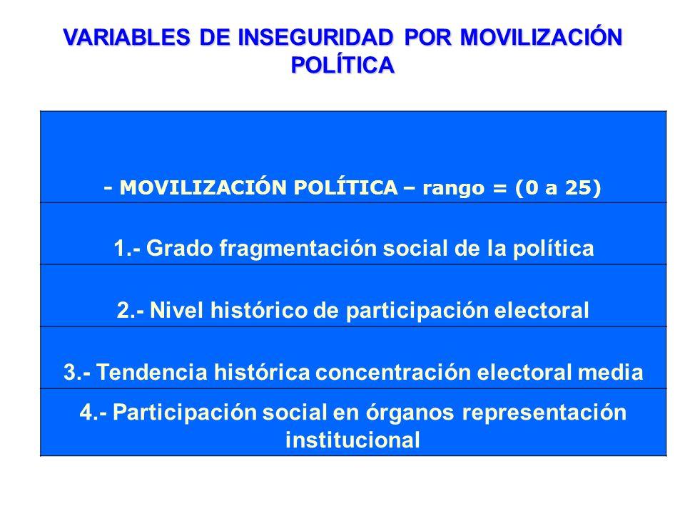VARIABLES DE INSEGURIDAD POR MOVILIZACIÓN POLÍTICA