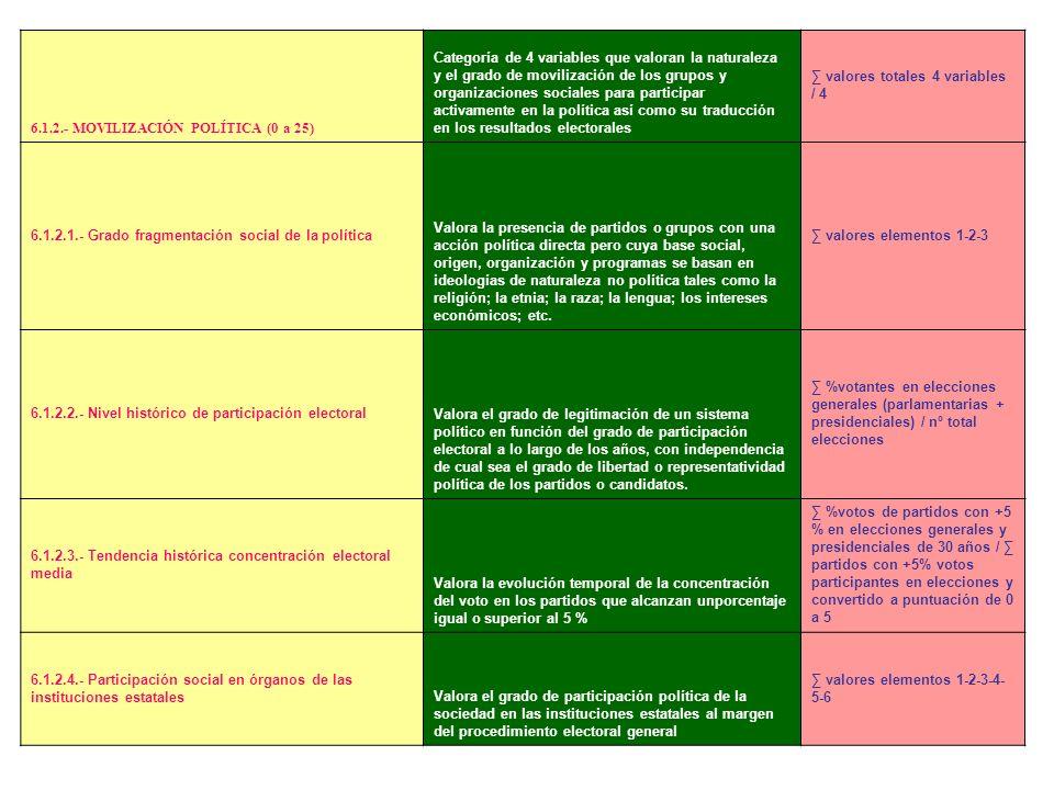6.1.2.- MOVILIZACIÓN POLÍTICA (0 a 25)