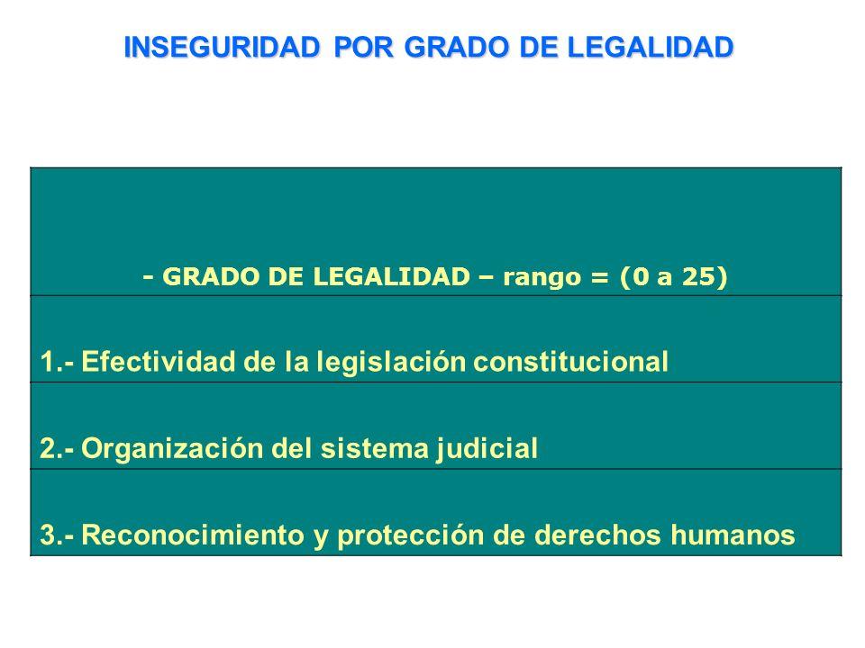 INSEGURIDAD POR GRADO DE LEGALIDAD