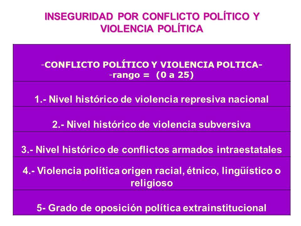 INSEGURIDAD POR CONFLICTO POLÍTICO Y VIOLENCIA POLÍTICA