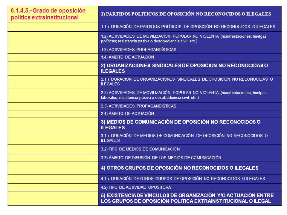 6.1.4.5.- Grado de oposición política extrainstitucional