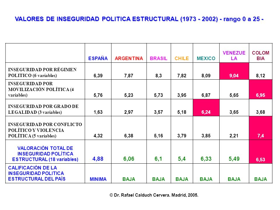 VALORES DE INSEGURIDAD POLITICA ESTRUCTURAL (1973 - 2002) - rango 0 a 25 -