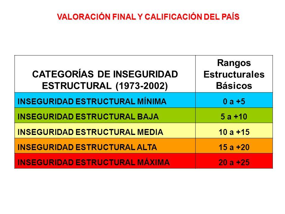 CATEGORÍAS DE INSEGURIDAD ESTRUCTURAL (1973-2002)