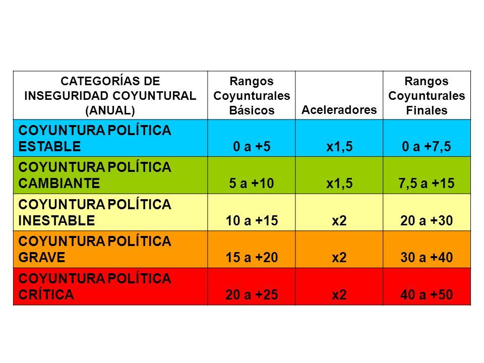 COYUNTURA POLÍTICA ESTABLE 0 a +5 x1,5 0 a +7,5