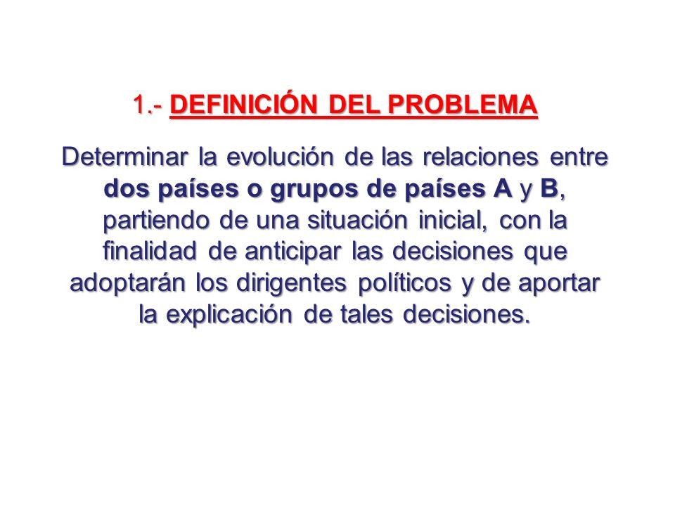 1.- DEFINICIÓN DEL PROBLEMA