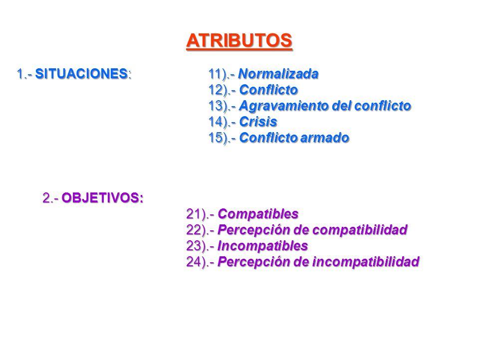 ATRIBUTOS 1.- SITUACIONES: 11).- Normalizada 12).- Conflicto