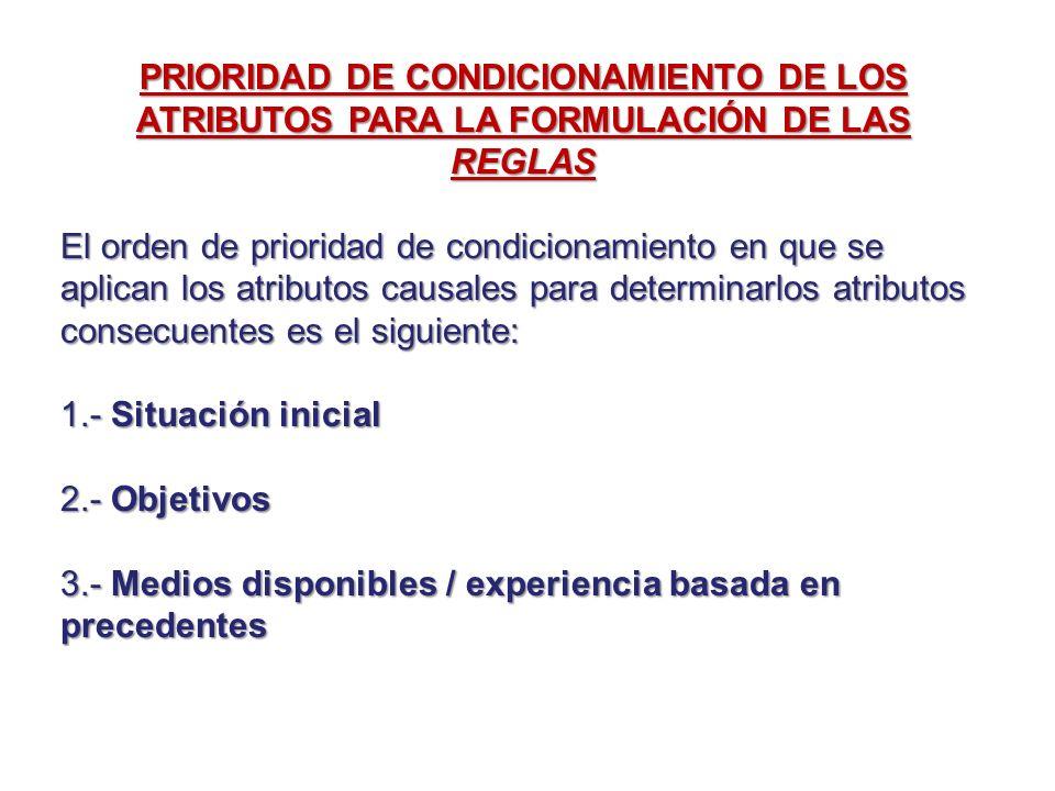 PRIORIDAD DE CONDICIONAMIENTO DE LOS ATRIBUTOS PARA LA FORMULACIÓN DE LAS REGLAS