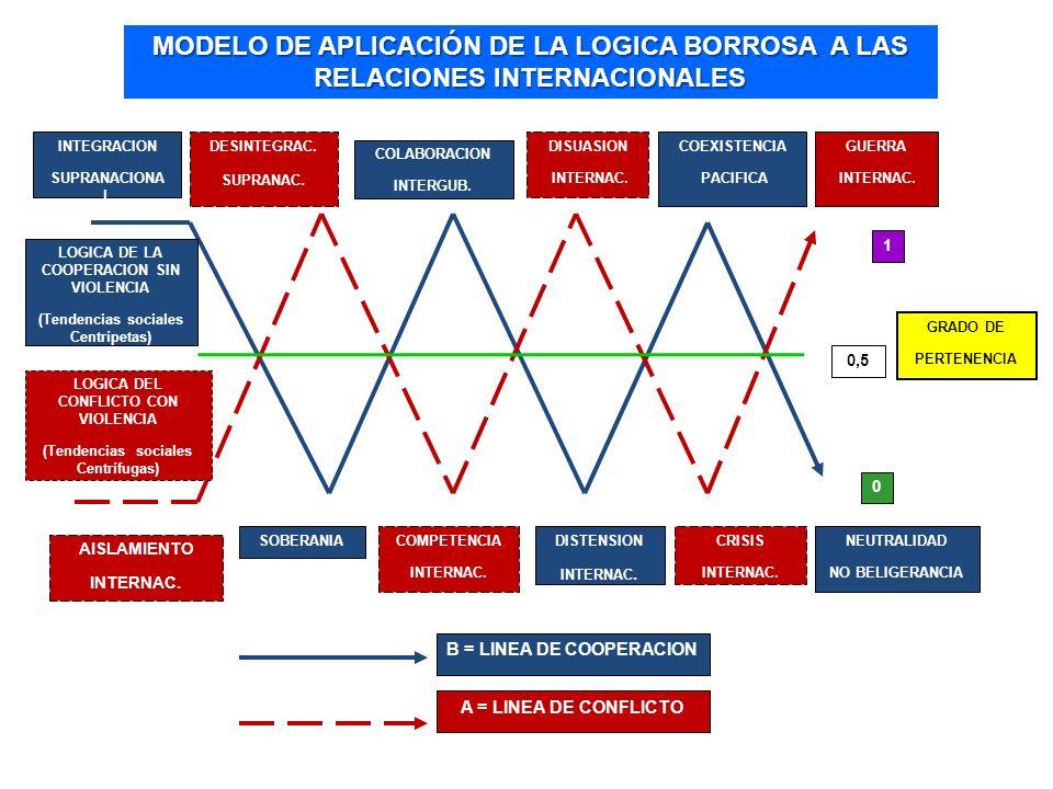 MODELO DE APLICACIÓN DE LA LOGICA BORROSA A LAS RELACIONES INTERNACIONALES