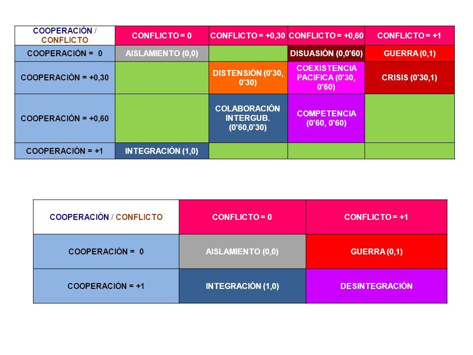 COEXISTENCIA PACIFICA (0 30, 0 60) COLABORACIÓN INTERGUB. (0 60,0 30)