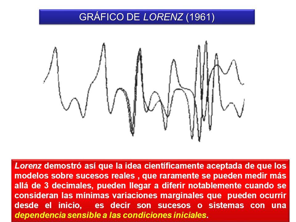GRÁFICO DE LORENZ (1961)