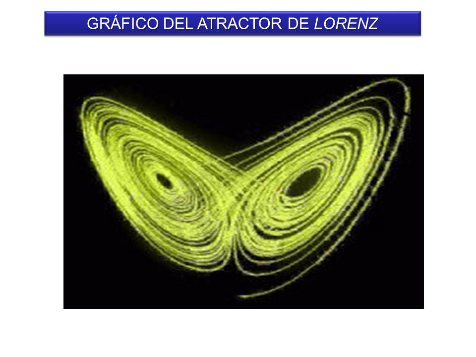 GRÁFICO DEL ATRACTOR DE LORENZ