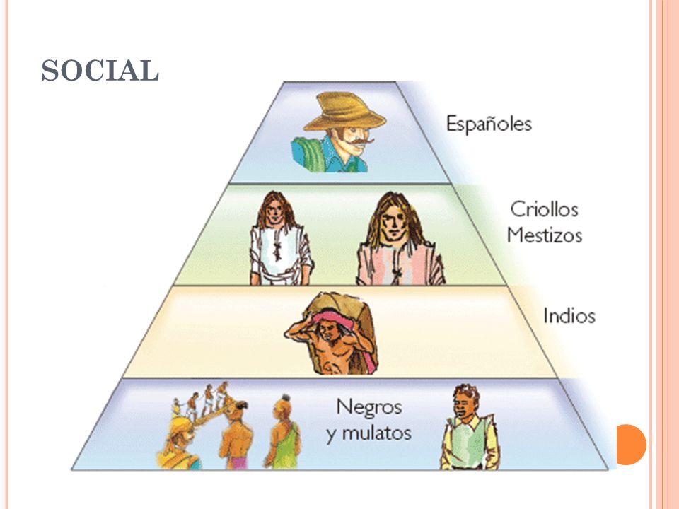 SOCIAL Actividad: ¿a qué se dedicaban los componentes de cada escalón de la pirámide poblacional de la Colonia
