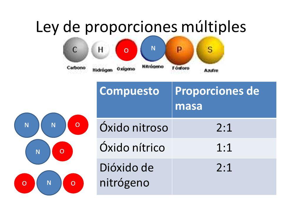 Ley de proporciones múltiples