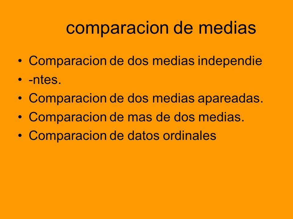 comparacion de medias Comparacion de dos medias independie -ntes.