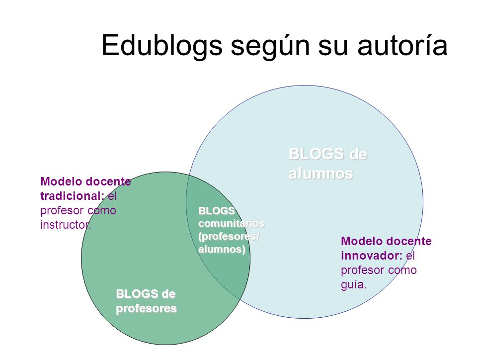Edublogs según su autoría