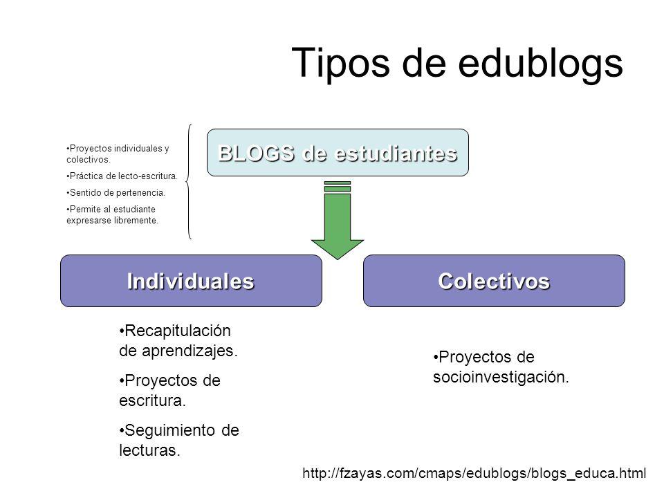 Tipos de edublogs BLOGS de estudiantes Individuales Colectivos