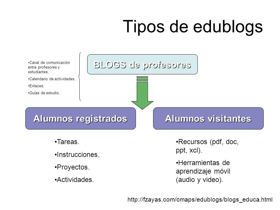 Tipos de edublogs BLOGS de profesores Alumnos registrados