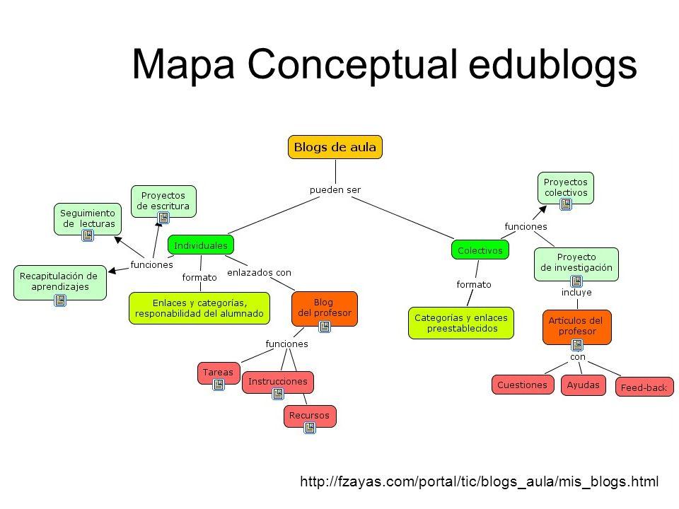 Mapa Conceptual edublogs