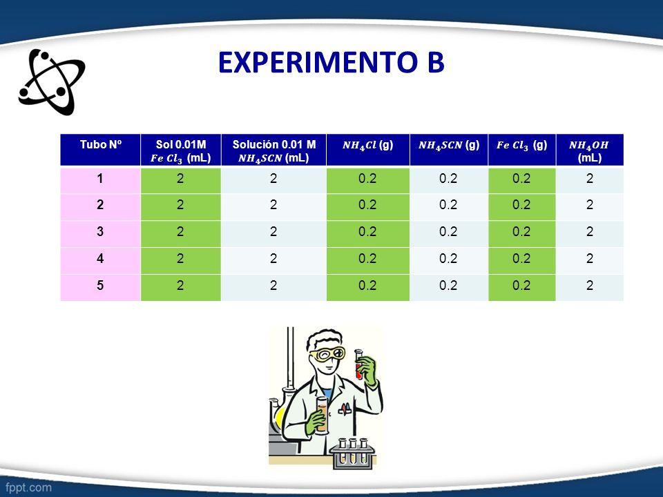 EXPERIMENTO B 1 2 0.2 3 4 5 Tubo Nº Sol 0.01M 𝑭𝒆 𝑪𝒍 𝟑 (mL)