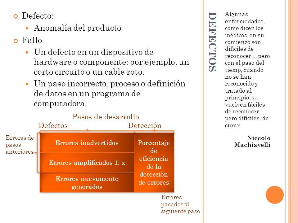 DEFECTOS Defecto: Anomalía del producto Fallo