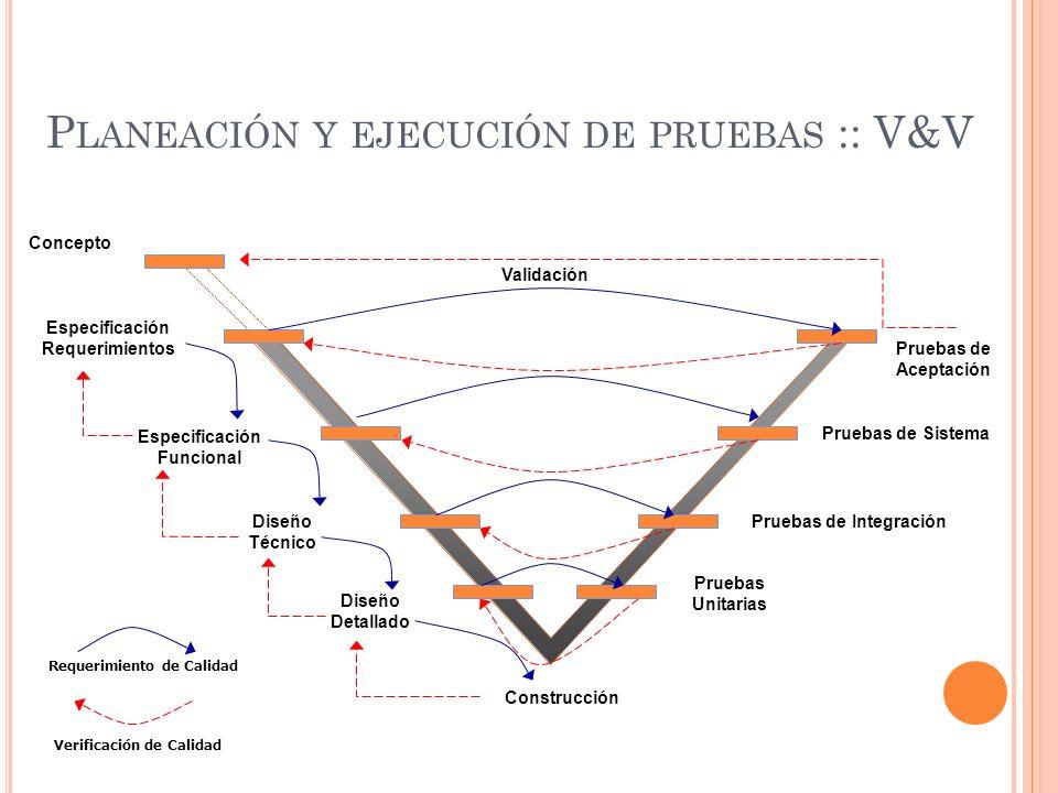 Planeación y ejecución de pruebas :: V&V