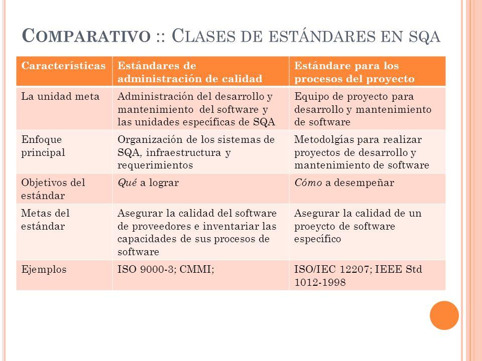 Comparativo :: Clases de estándares en sqa