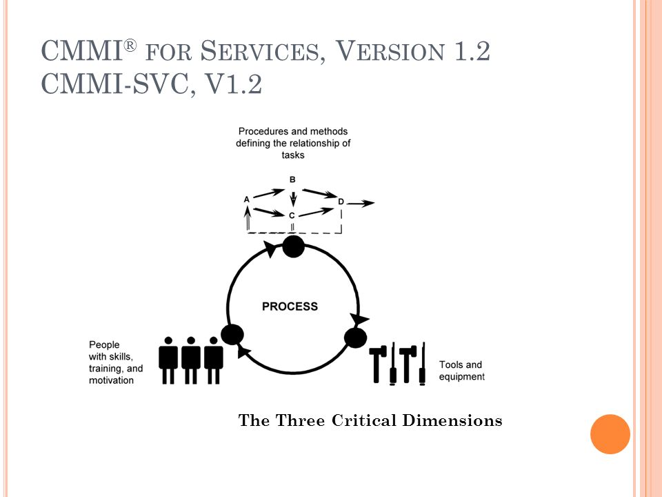 CMMI® for Services, Version 1.2 CMMI-SVC, V1.2