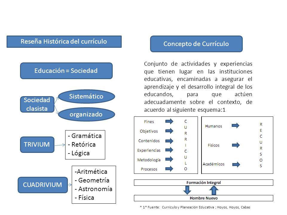 Reseña Histórica del currículo