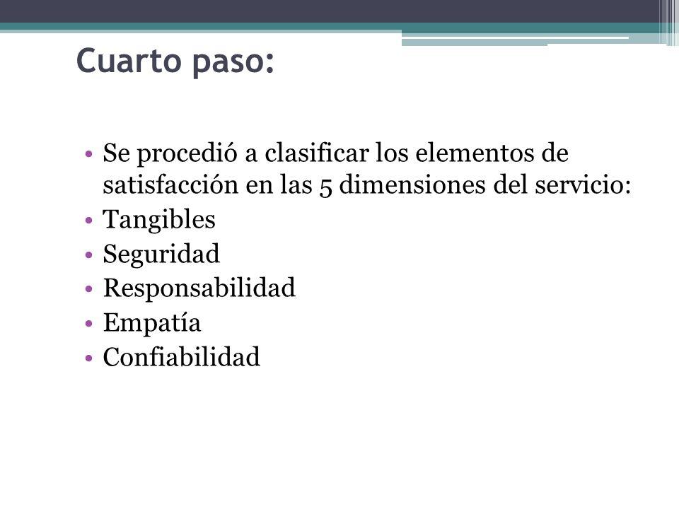 Cuarto paso: Se procedió a clasificar los elementos de satisfacción en las 5 dimensiones del servicio: