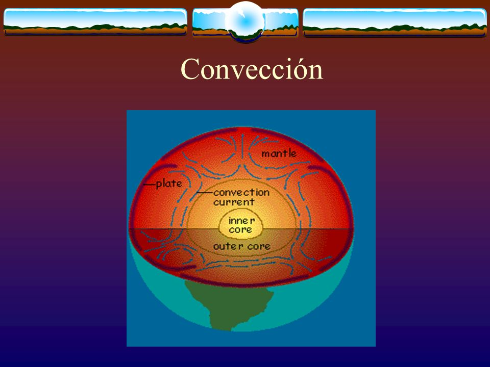 Convección