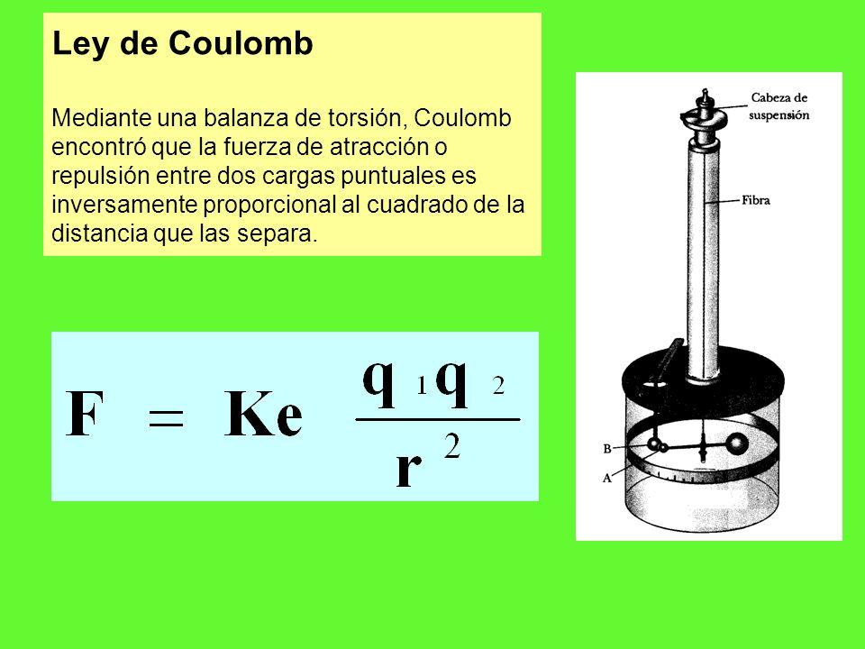 Ley de Coulomb Mediante una balanza de torsión, Coulomb encontró que la fuerza de atracción o repulsión entre dos cargas puntuales es inversamente proporcional al cuadrado de la distancia que las separa.