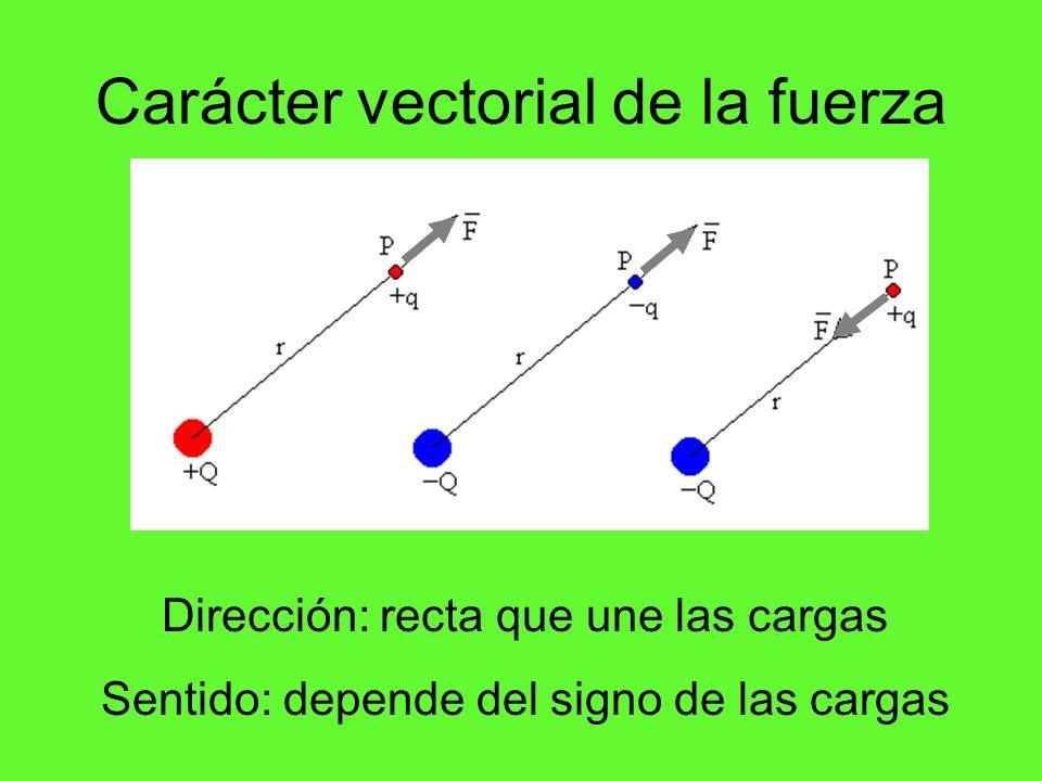 Carácter vectorial de la fuerza