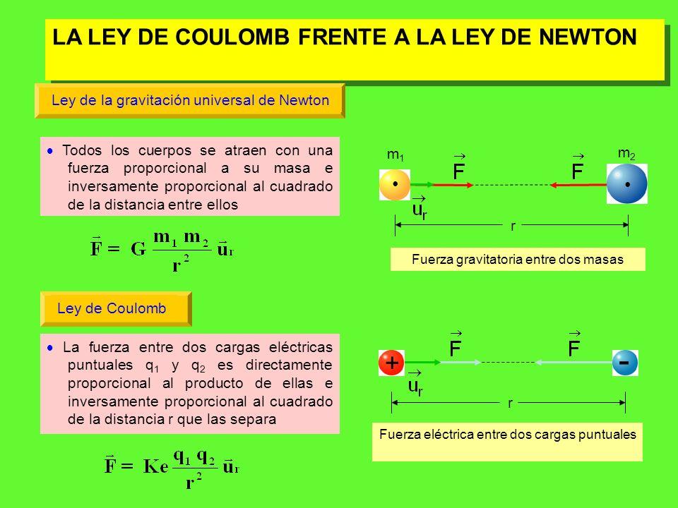 - + LA LEY DE COULOMB FRENTE A LA LEY DE NEWTON •