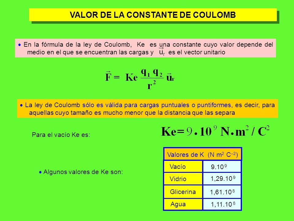 VALOR DE LA CONSTANTE DE COULOMB