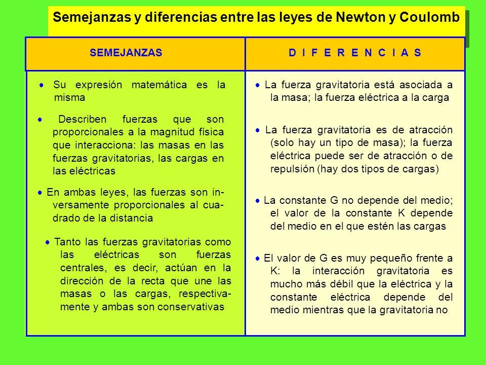Semejanzas y diferencias entre las leyes de Newton y Coulomb