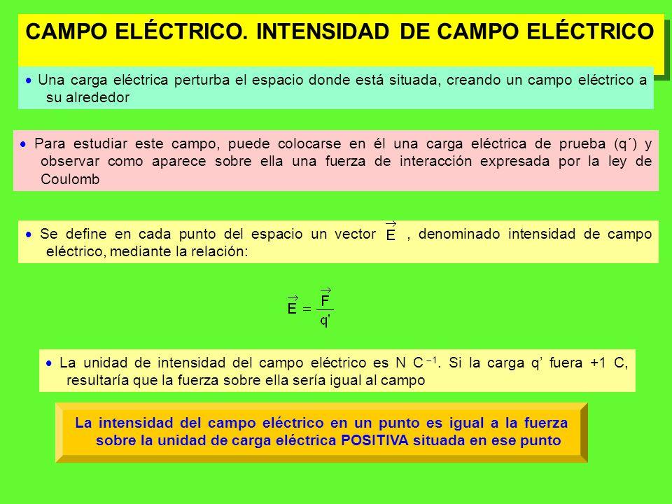 CAMPO ELÉCTRICO. INTENSIDAD DE CAMPO ELÉCTRICO