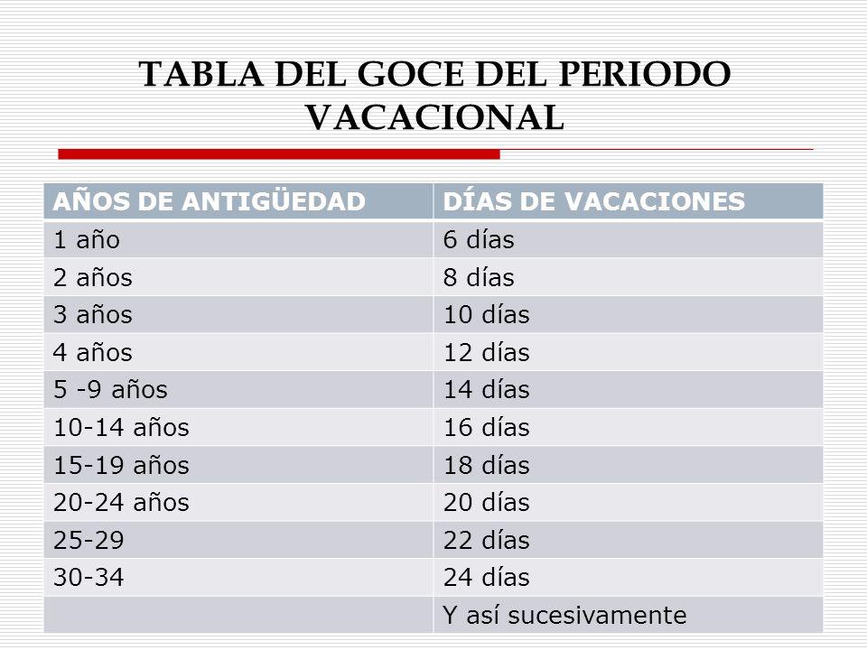 TABLA DEL GOCE DEL PERIODO VACACIONAL