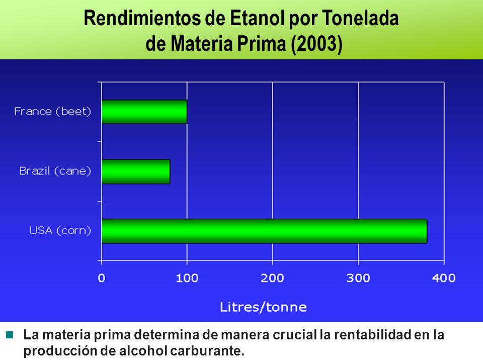 Rendimientos de Etanol por Tonelada