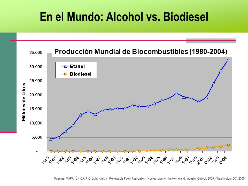 En el Mundo: Alcohol vs. Biodiesel