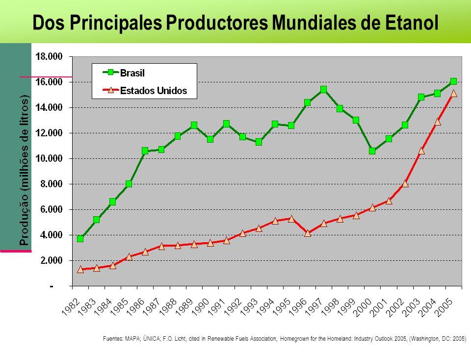 Dos Principales Productores Mundiales de Etanol