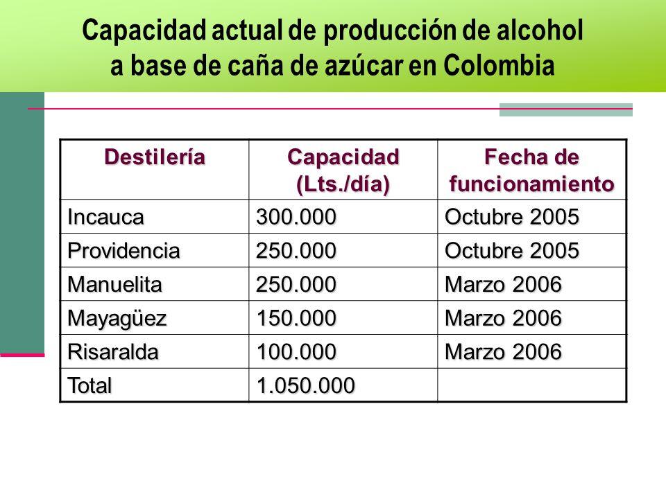 Capacidad actual de producción de alcohol
