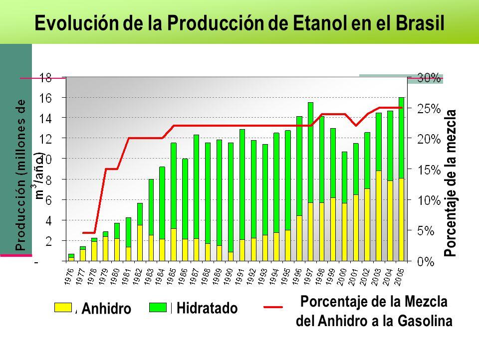 Evolución de la Producción de Etanol en el Brasil