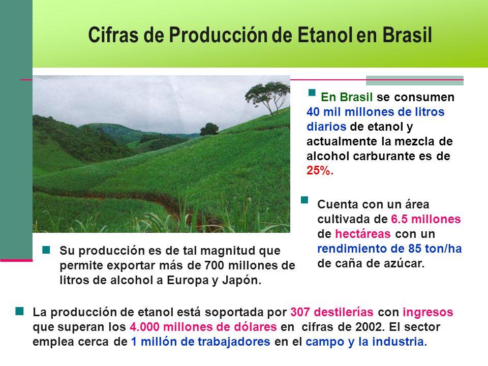 Cifras de Producción de Etanol en Brasil