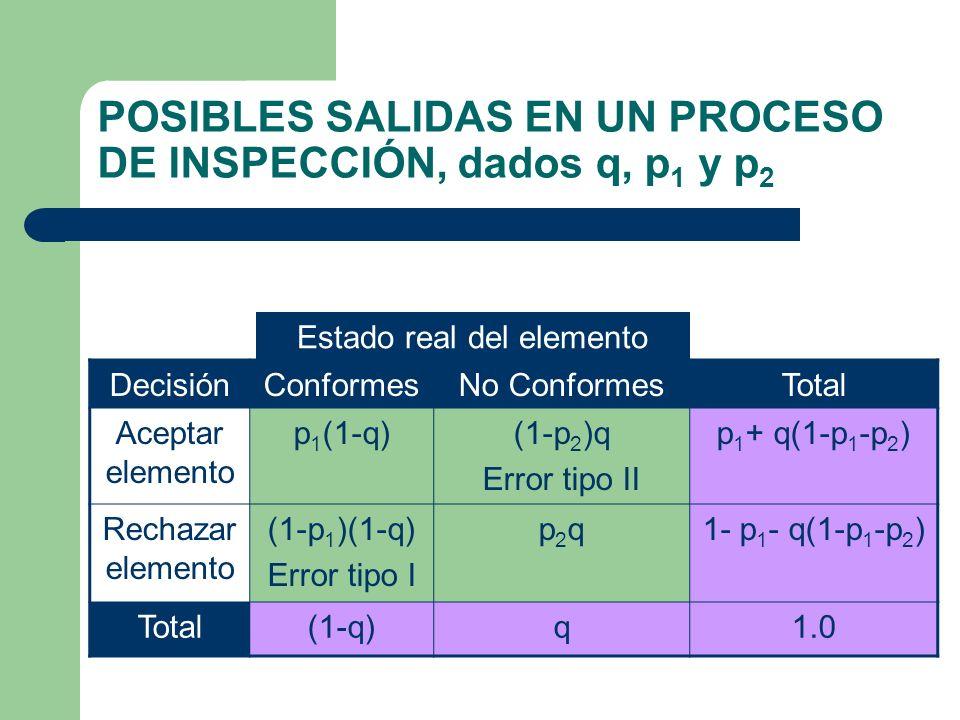 POSIBLES SALIDAS EN UN PROCESO DE INSPECCIÓN, dados q, p1 y p2