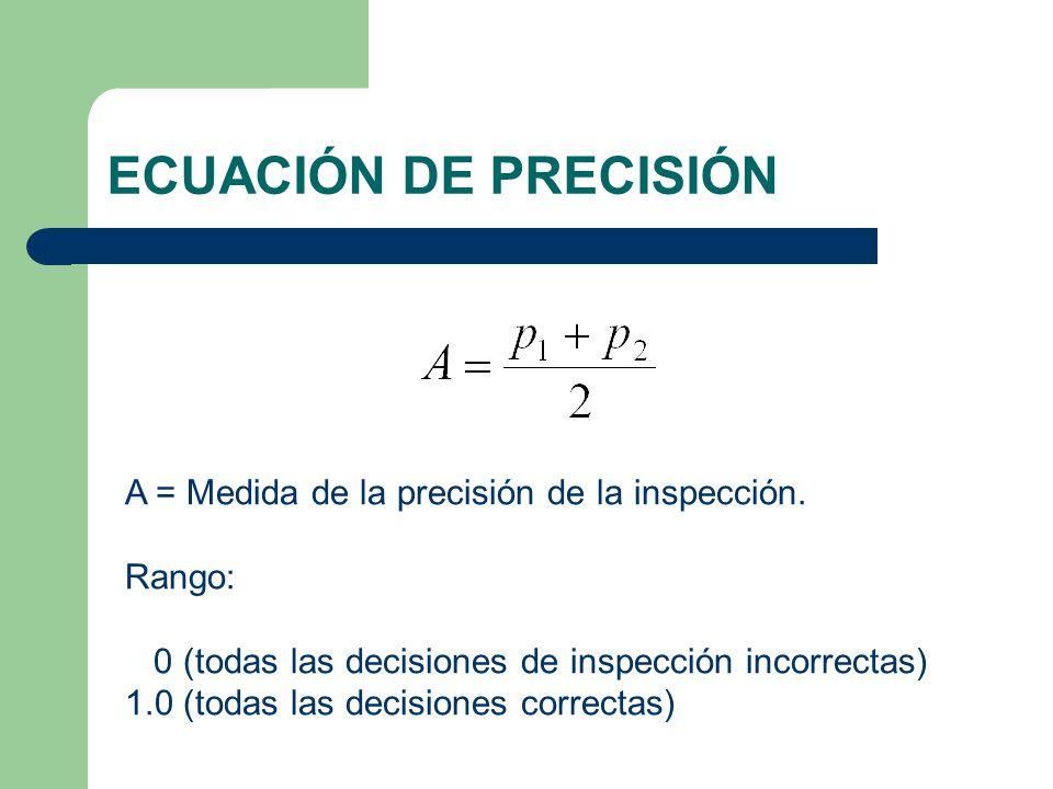 ECUACIÓN DE PRECISIÓN A = Medida de la precisión de la inspección.