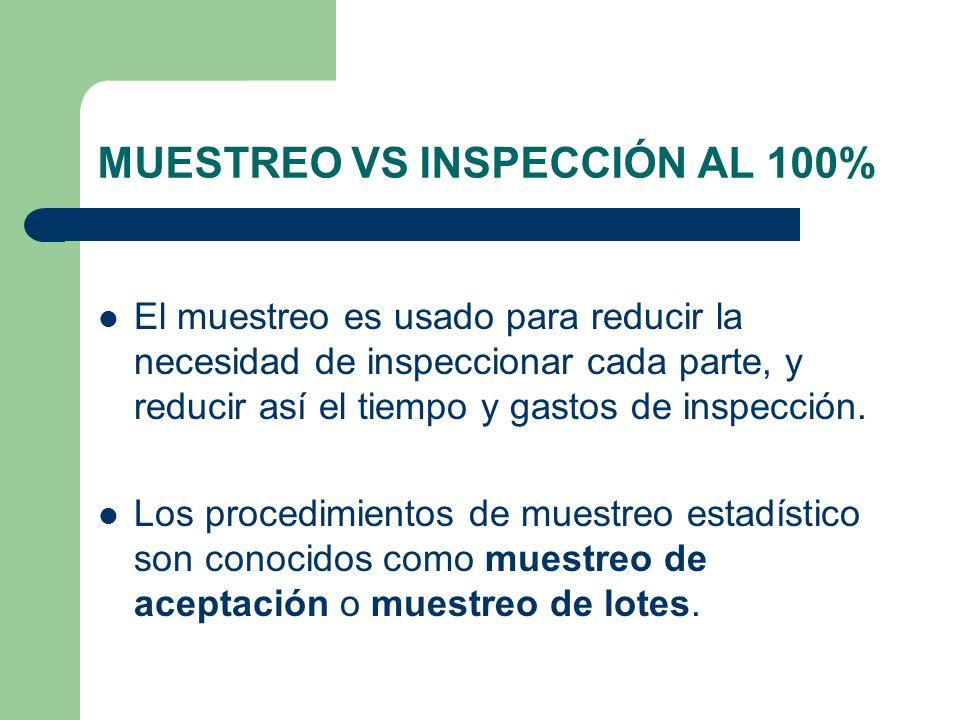 MUESTREO VS INSPECCIÓN AL 100%