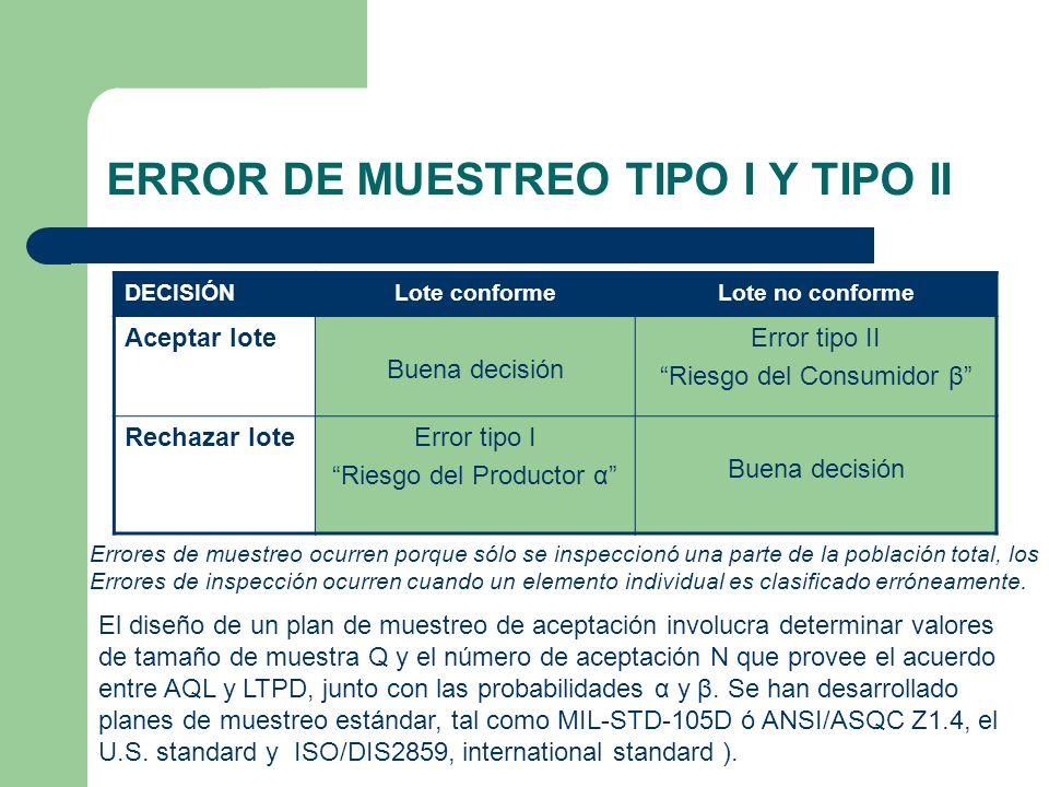 ERROR DE MUESTREO TIPO I Y TIPO II