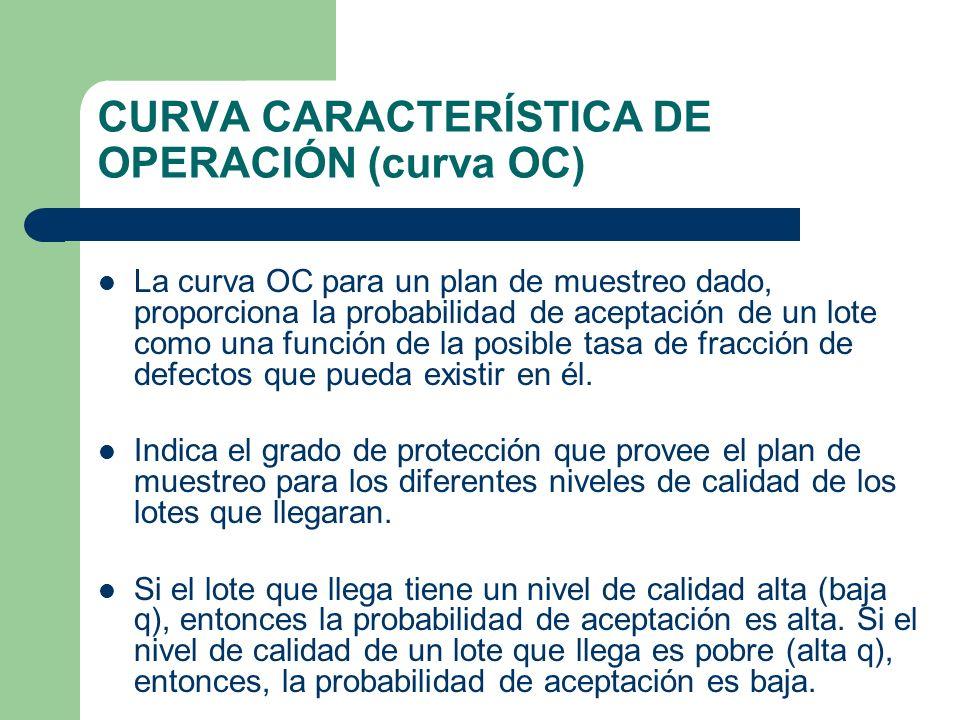 CURVA CARACTERÍSTICA DE OPERACIÓN (curva OC)