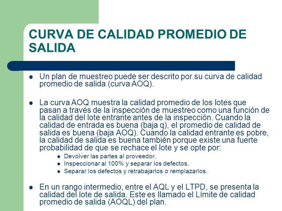 CURVA DE CALIDAD PROMEDIO DE SALIDA